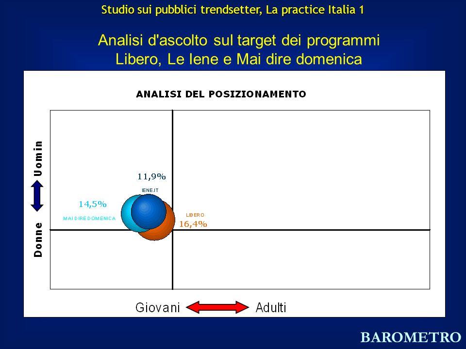 Analisi d ascolto sul target dei programmi Libero, Le Iene e Mai dire domenica BAROMETRO Studio sui pubblici trendsetter, La practice Italia 1