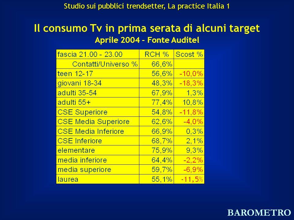 Il consumo Tv in prima serata di alcuni target Aprile 2004 - Fonte Auditel BAROMETRO Studio sui pubblici trendsetter, La practice Italia 1