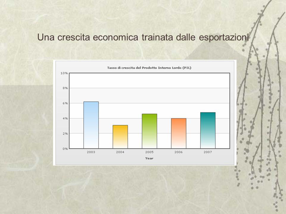 Una crescita economica trainata dalle esportazioni