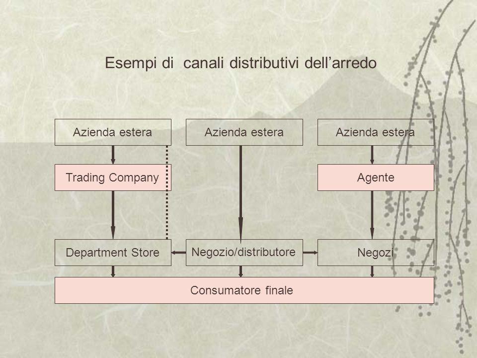 Azienda estera Department Store Agente Negozi Consumatore finale Esempi di canali distributivi dellarredo Negozio/distributore Trading Company