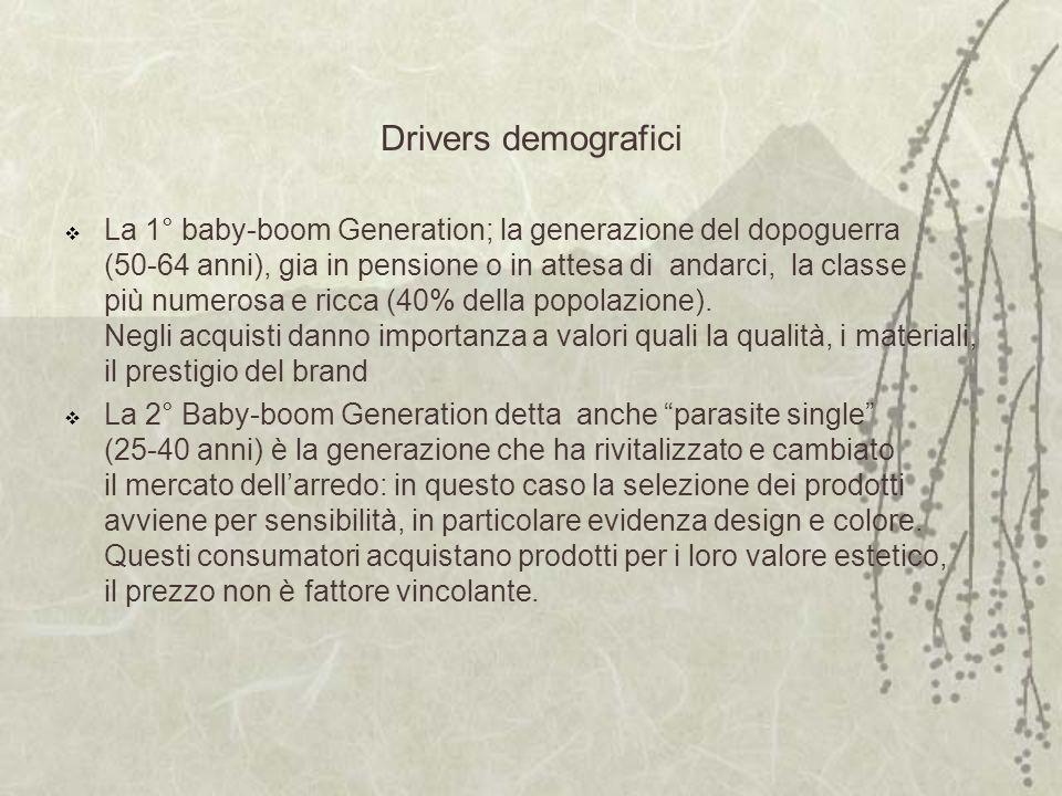 Drivers demografici La 1° baby-boom Generation; la generazione del dopoguerra (50-64 anni), gia in pensione o in attesa di andarci, la classe più numerosa e ricca (40% della popolazione).