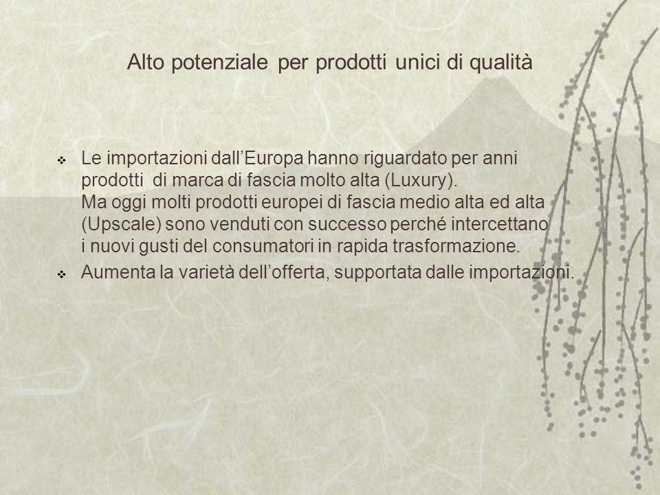 Alto potenziale per prodotti unici di qualità Le importazioni dallEuropa hanno riguardato per anni prodotti di marca di fascia molto alta (Luxury).