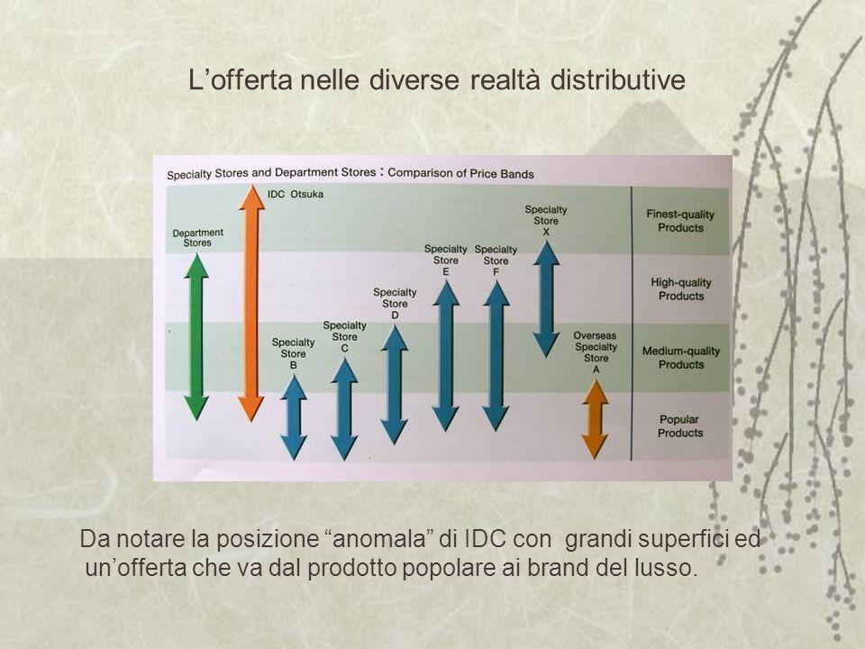 Lofferta nelle diverse realtà distributive Da notare la posizione anomala di IDC con grandi superfici ed unofferta che va dal prodotto popolare ai brand del lusso.