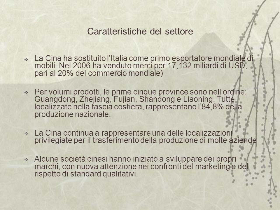 Caratteristiche del settore La Cina ha sostituito lItalia come primo esportatore mondiale di mobili.