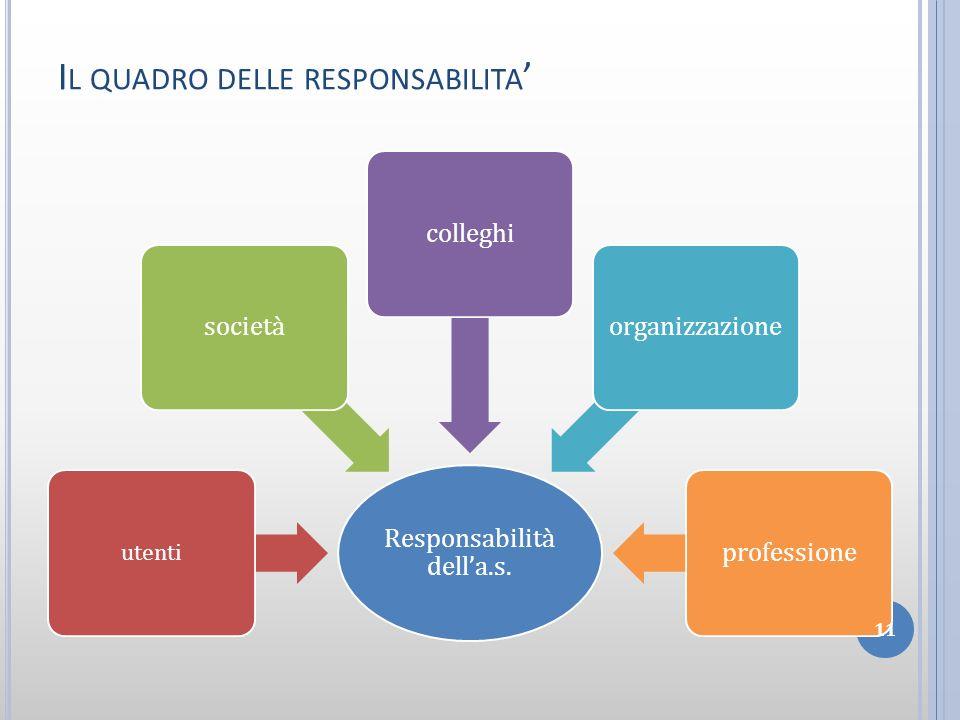 Responsabilità della.s. utenti societàcolleghiorganizzazioneprofessione 11 I L QUADRO DELLE RESPONSABILITA