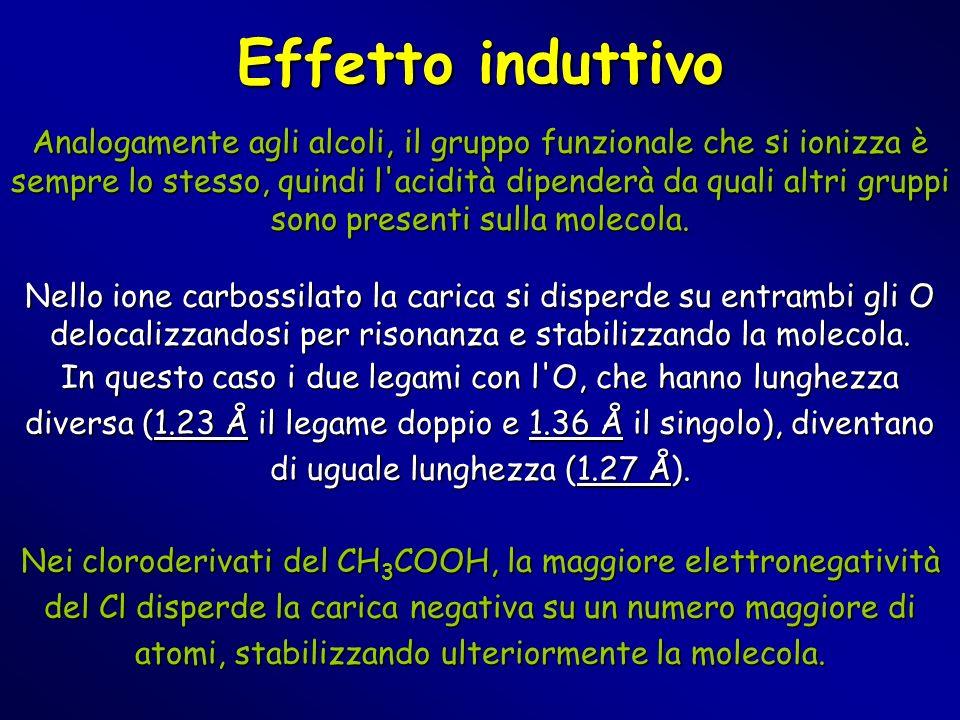 Effetto induttivo Analogamente agli alcoli, il gruppo funzionale che si ionizza è sempre lo stesso, quindi l'acidità dipenderà da quali altri gruppi s