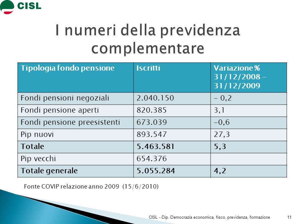Tipologia fondo pensioneIscrittiVariazione % 31/12/2008 - 31/12/2009 Fondi pensioni negoziali2.040.150- 0,2 Fondi pensione aperti820.3853,1 Fondi pensione preesistenti673.039-0,6 Pip nuovi893.54727,3 Totale5.463.5815,3 Pip vecchi654.376 Totale generale5.055.2844,2 CISL - Dip.