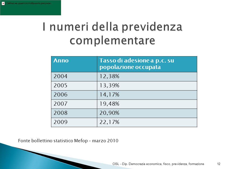 AnnoTasso di adesione a p.c. su popolazione occupata 200412,38% 200513,39% 200614,17% 200719,48% 200820,90% 200922,17% CISL - Dip. Democrazia economic