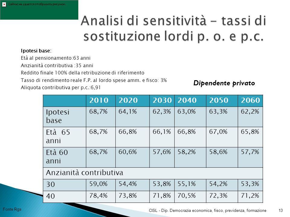 Ipotesi base: Età al pensionamento:63 anni Anzianità contributiva :35 anni Reddito finale 100% della retribuzione di riferimento Tasso di rendimento reale F.P.