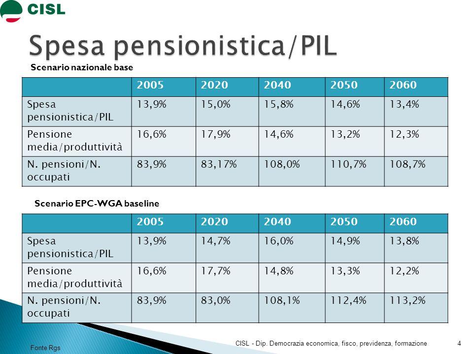 20052020204020502060 Spesa pensionistica/PIL 13,9%15,0%15,8%14,6%13,4% Pensione media/produttività 16,6%17,9%14,6%13,2%12,3% N. pensioni/N. occupati 8