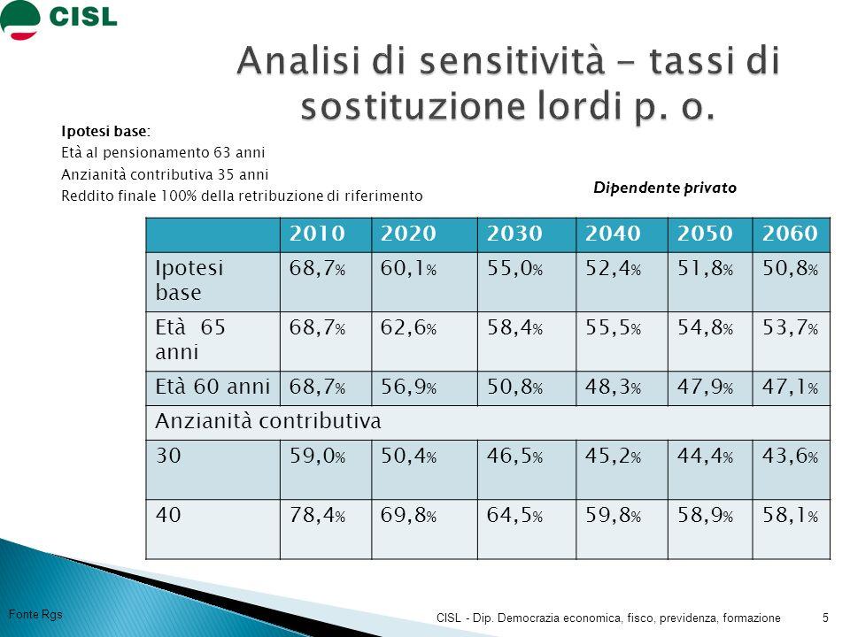 Ipotesi base: Età al pensionamento 63 anni Anzianità contributiva 35 anni Reddito finale 100% della retribuzione di riferimento 201020202030204020502060 Ipotesi base 68,7 % 60,1 % 55,0 % 52,4 % 51,8 % 50,8 % Età 65 anni 68,7 % 62,6 % 58,4 % 55,5 % 54,8 % 53,7 % Età 60 anni68,7 % 56,9 % 50,8 % 48,3 % 47,9 % 47,1 % Anzianità contributiva 3059,0 % 50,4 % 46,5 % 45,2 % 44,4 % 43,6 % 4078,4 % 69,8 % 64,5 % 59,8 % 58,9 % 58,1 % 5CISL - Dip.