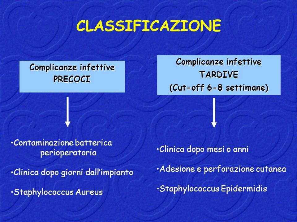 Complicanze infettive PRECOCI TARDIVE (Cut-off 6-8 settimane) CLASSIFICAZIONE Contaminazione batterica perioperatoria Clinica dopo giorni dallimpianto