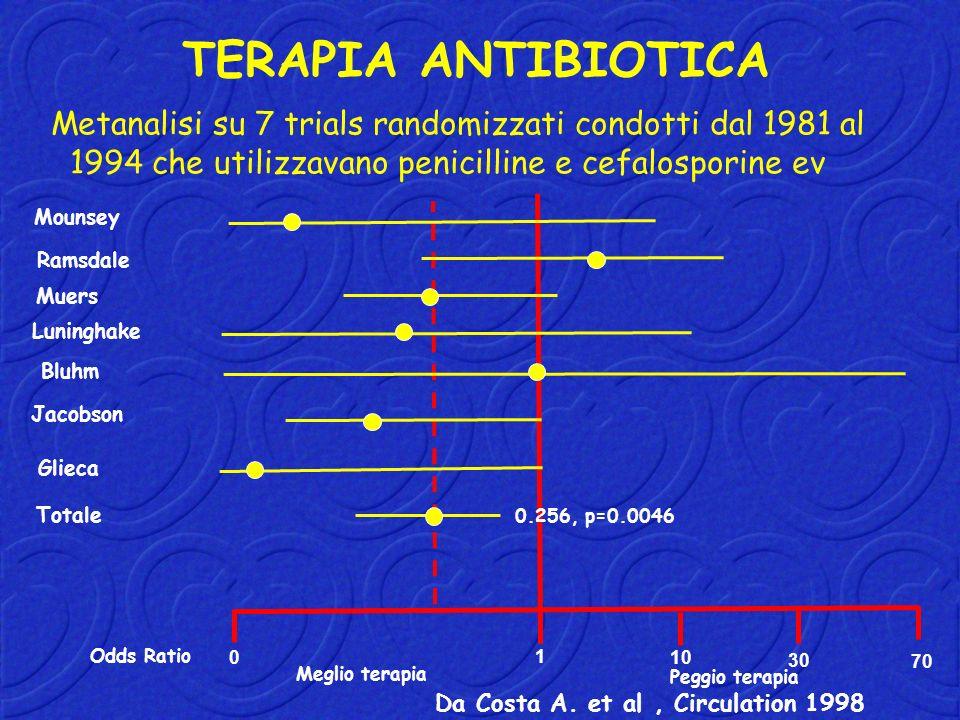 TERAPIA ANTIBIOTICA Metanalisi su 7 trials randomizzati condotti dal 1981 al 1994 che utilizzavano penicilline e cefalosporine ev Da Costa A. et al, C