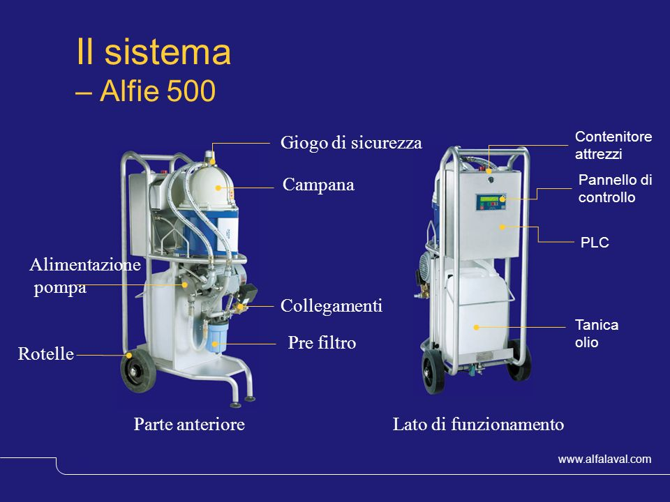 www.alfalaval.com © Alfa LavalSlide 13 Tanica olio Lato di funzionamento Pannello di controllo PLC Contenitore attrezzi Parte anteriore Giogo di sicur