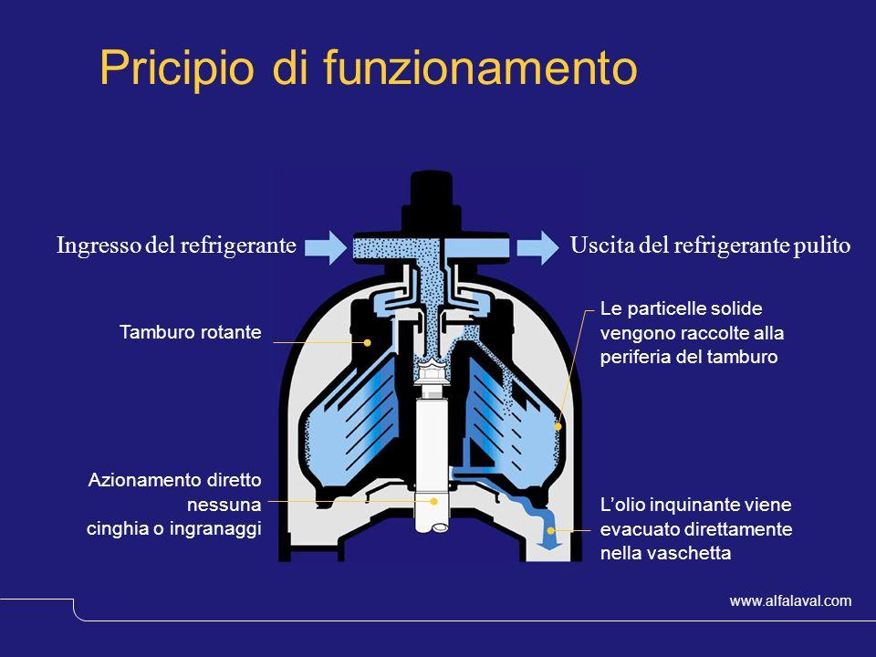 www.alfalaval.com © Alfa LavalSlide 17 Pricipio di funzionamento Uscita del refrigerante pulitoIngresso del refrigerante Tamburo rotante Azionamento d