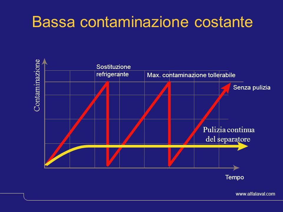 www.alfalaval.com © Alfa LavalSlide 7 Bassa contaminazione costante Contaminazione Senza pulizia Sostituzione refrigerante Pulizia continua del separa