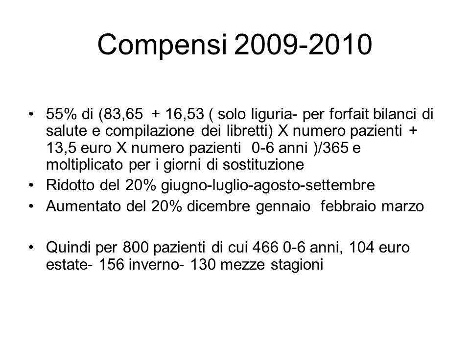 Compensi 2009-2010 55% di (83,65 + 16,53 ( solo liguria- per forfait bilanci di salute e compilazione dei libretti) X numero pazienti + 13,5 euro X nu