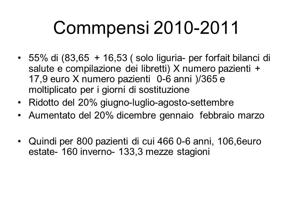 Commpensi 2010-2011 55% di (83,65 + 16,53 ( solo liguria- per forfait bilanci di salute e compilazione dei libretti) X numero pazienti + 17,9 euro X n