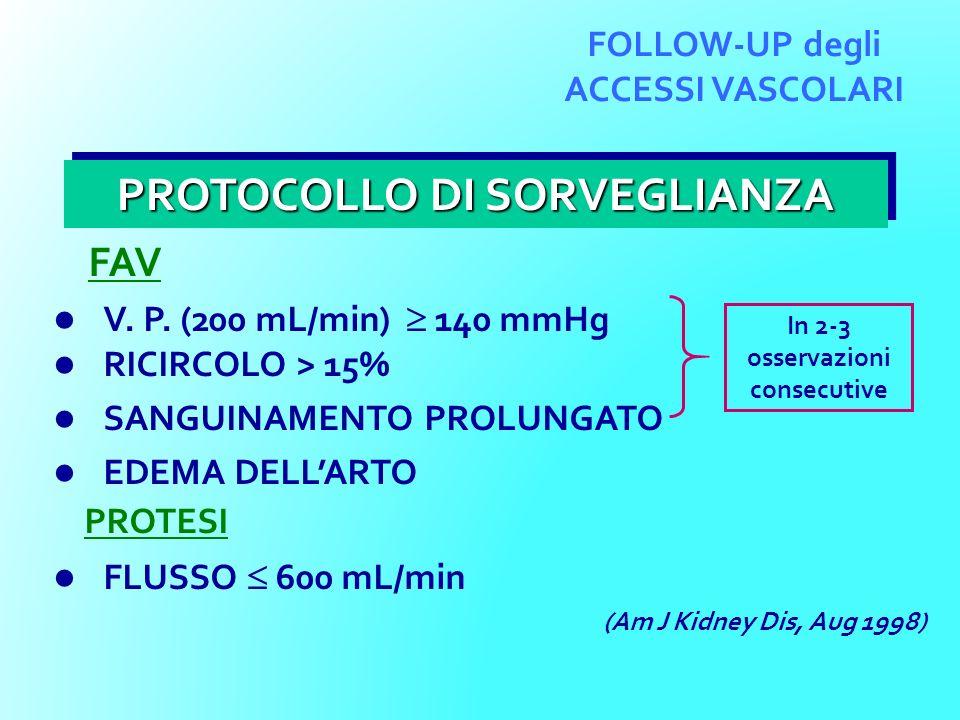 FAV V. P. (200 mL/min) 140 mmHg RICIRCOLO > 15% SANGUINAMENTO PROLUNGATO EDEMA DELLARTO PROTESI FLUSSO 600 mL/min PROTOCOLLO DI SORVEGLIANZA FOLLOW-UP