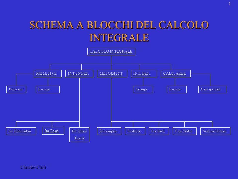 Claudio Cinti CALCOLO INTEGRALE 1.PRIMITIVE DI UNA FUNZIONEPRIMITIVE DI UNA FUNZIONE 2.INTEGRALI INDEFINITIINTEGRALI INDEFINITI 3.METODI DI INTEGRAZIONEMETODI DI INTEGRAZIONE 4.INTEGRALI DEFINITIINTEGRALI DEFINITI 5.CALCOLO DI AREECALCOLO DI AREE 2 Schema