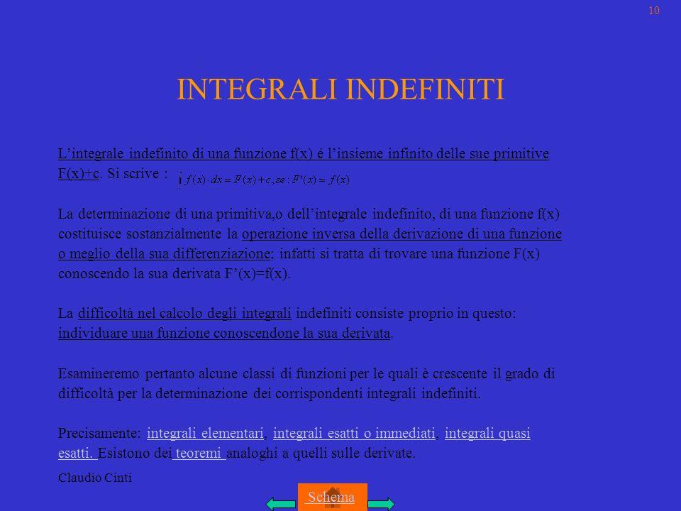 Claudio Cinti INTEGRALI INDEFINITI Lintegrale indefinito di una funzione f(x) é linsieme infinito delle sue primitive F(x)+c.