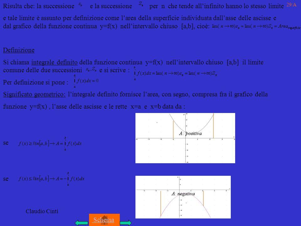 Claudio Cinti 29/A Risulta che: la successione e la successione per n che tende allinfinito hanno lo stesso limite e tale limite è assunto per definizione come larea della superficie individuata dallasse delle ascisse e dal grafico della funzione continua y=f(x) nellintervallo chiuso [a,b], cioè: Definizione Si chiama integrale definito della funzione continua y=f(x) nellintervallo chiuso [a,b] il limite comune delle due successioni e si scrive : Per definizione si pone : Significato geometrico: lintegrale definito fornisce larea, con segno, compresa fra il grafico della funzione y=f(x), lasse delle ascisse e le rette x=a e x=b data da : se Schema