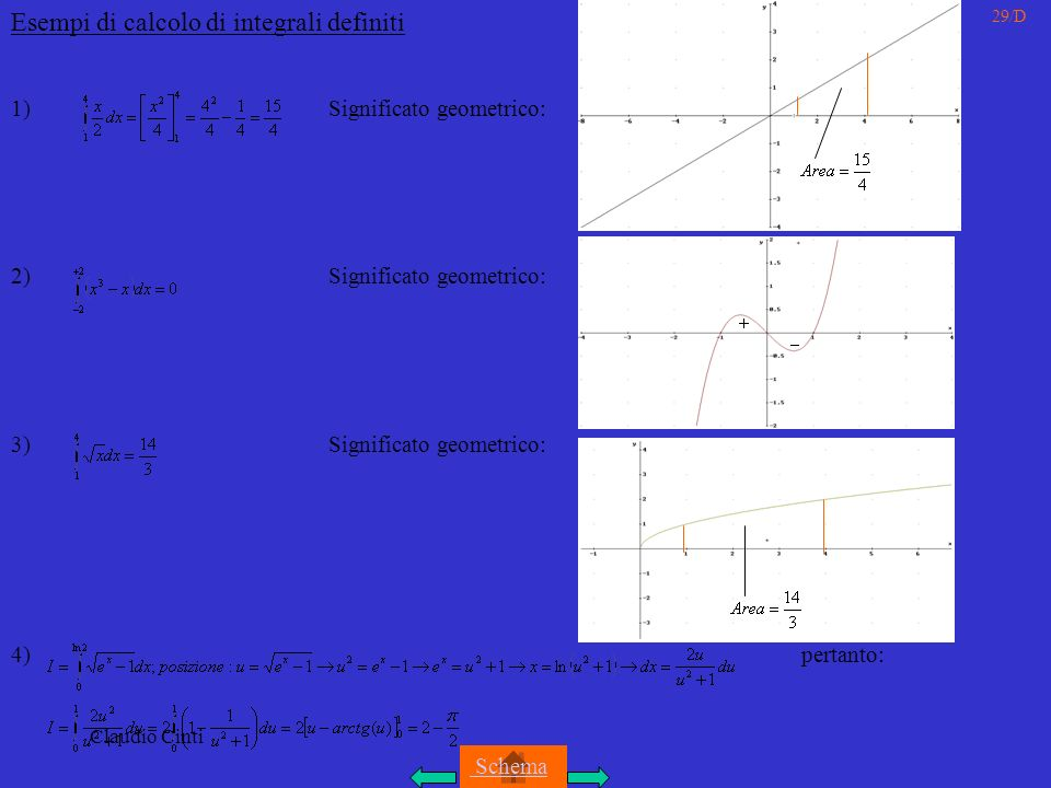 Claudio Cinti 29/D Esempi di calcolo di integrali definiti 1) Significato geometrico: 2) Significato geometrico: 3) Significato geometrico: 4) pertanto: Schema