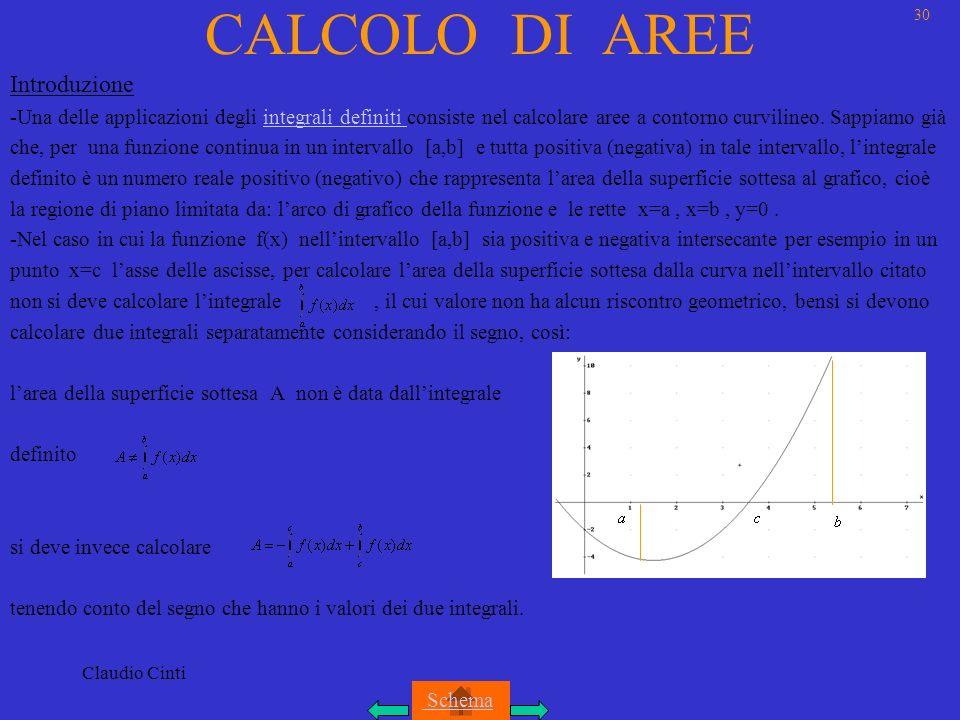 Claudio Cinti CALCOLO DI AREE Introduzione -Una delle applicazioni degli integrali definiti consiste nel calcolare aree a contorno curvilineo.