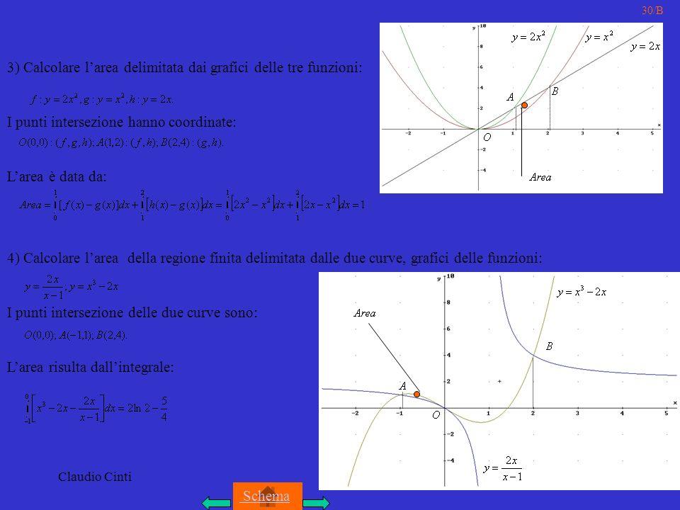 Claudio Cinti 30/B 3) Calcolare larea delimitata dai grafici delle tre funzioni: I punti intersezione hanno coordinate: Larea è data da: 4) Calcolare larea della regione finita delimitata dalle due curve, grafici delle funzioni: I punti intersezione delle due curve sono: Larea risulta dallintegrale: Schema