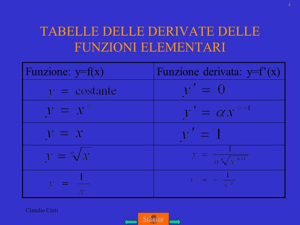 Claudio Cinti TABELLE DELLE DERIVATE DELLE FUNZIONI ELEMENTARI Funzione: y=f(x)Funzione derivata: y=f(x) 4 Schema