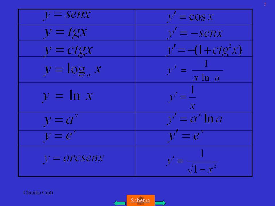 Claudio Cinti 30/A Area di una superficie compresa tra due grafici Teorema: date due funzioni continue nellintervallo [a,b] e tali che per ogni si ha, larea della superficie S compresa tra i grafici delle due funzioni e le rette x=a e x=b è: Esempi di calcolo di aree 1)Determinare larea della regione finita di piano individuata dai grafici delle funzioni: I punti intersezione delle due curve hanno ascisse: Larea richiesta,essendo le due curve simmetriche rispetto allorigine, è data da: 2)Determinare larea compresa tra: Le due curve sono tangenti in O(0,0) e si intersecano in P(2,8), larea è: Schema