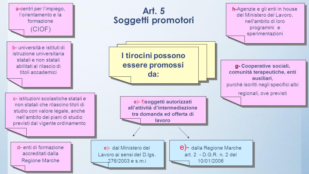 Art. 5 Soggetti promotori a-centri per limpiego, lorientamento e la formazione (CIOF) a-centri per limpiego, lorientamento e la formazione (CIOF) I ti