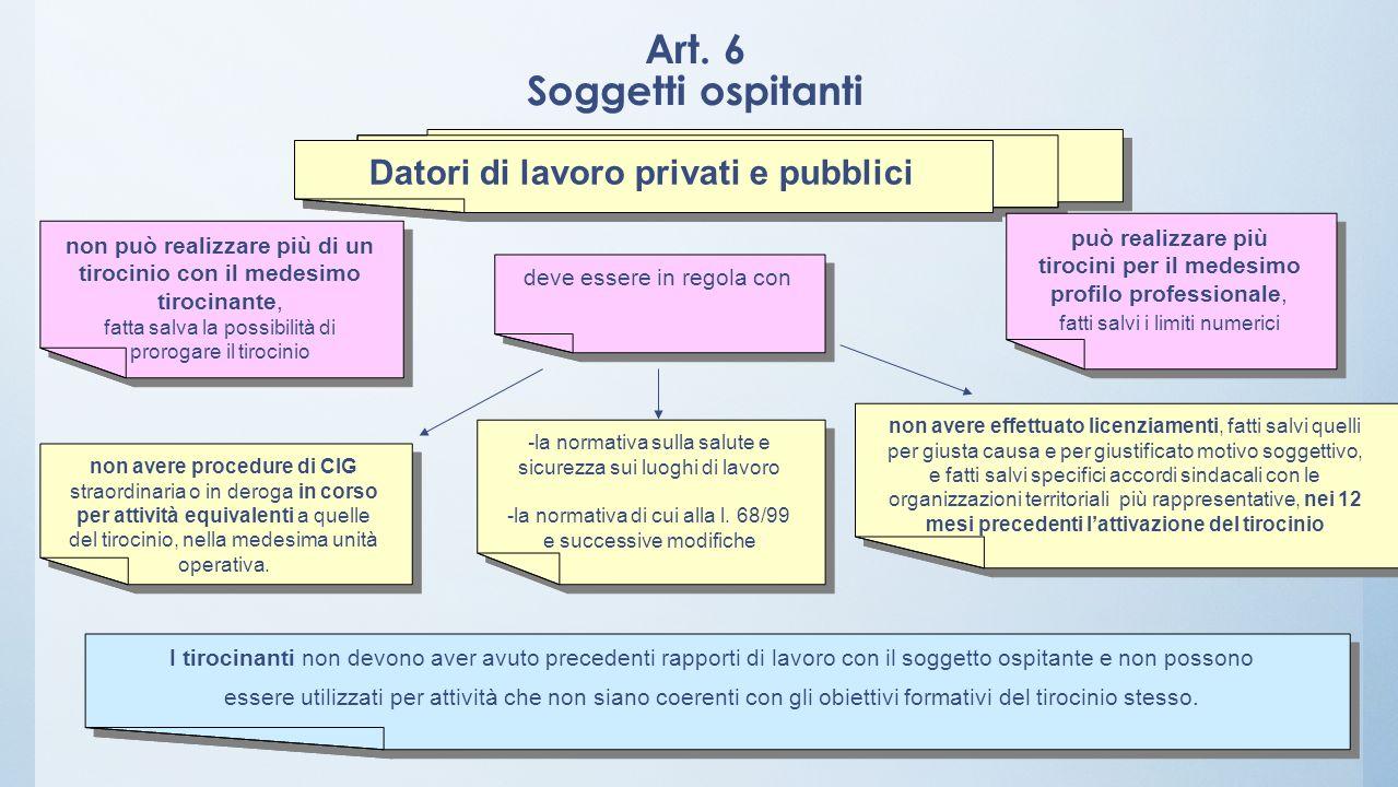 Art. 6 Soggetti ospitanti Datori di lavoro privati e pubblici -la normativa sulla salute e sicurezza sui luoghi di lavoro -la normativa di cui alla l.