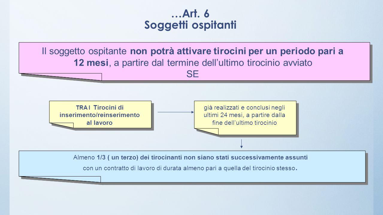 …Art. 6 Soggetti ospitanti Il soggetto ospitante non potrà attivare tirocini per un periodo pari a 12 mesi, a partire dal termine dellultimo tirocinio