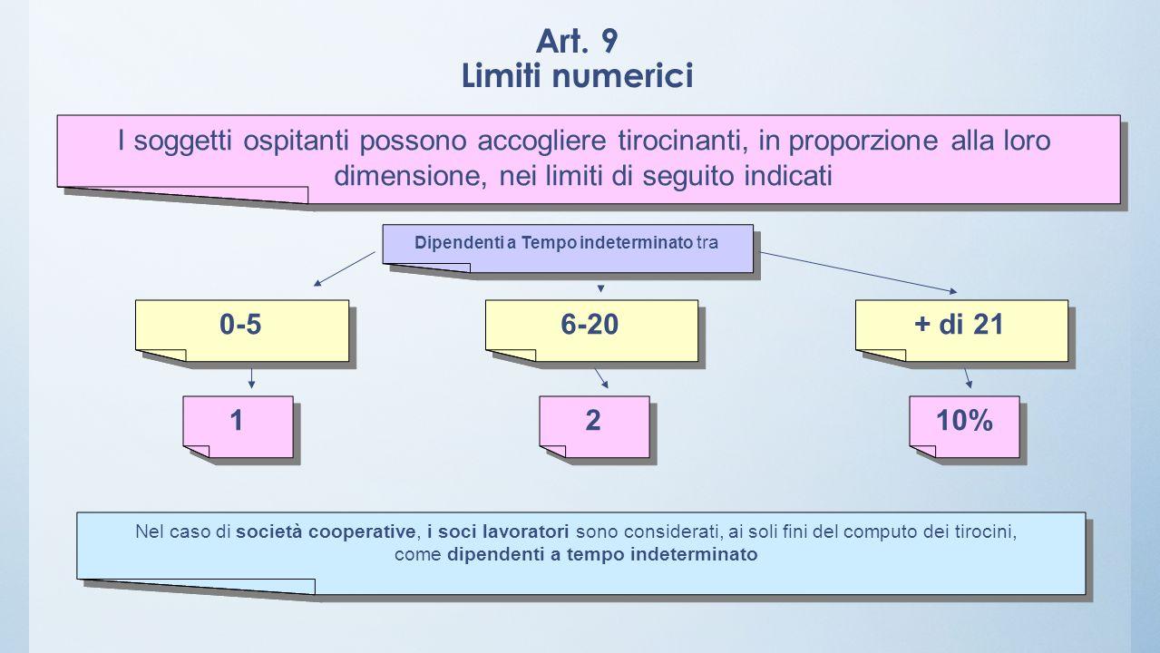 Art. 9 Limiti numerici I soggetti ospitanti possono accogliere tirocinanti, in proporzione alla loro dimensione, nei limiti di seguito indicati Nel ca