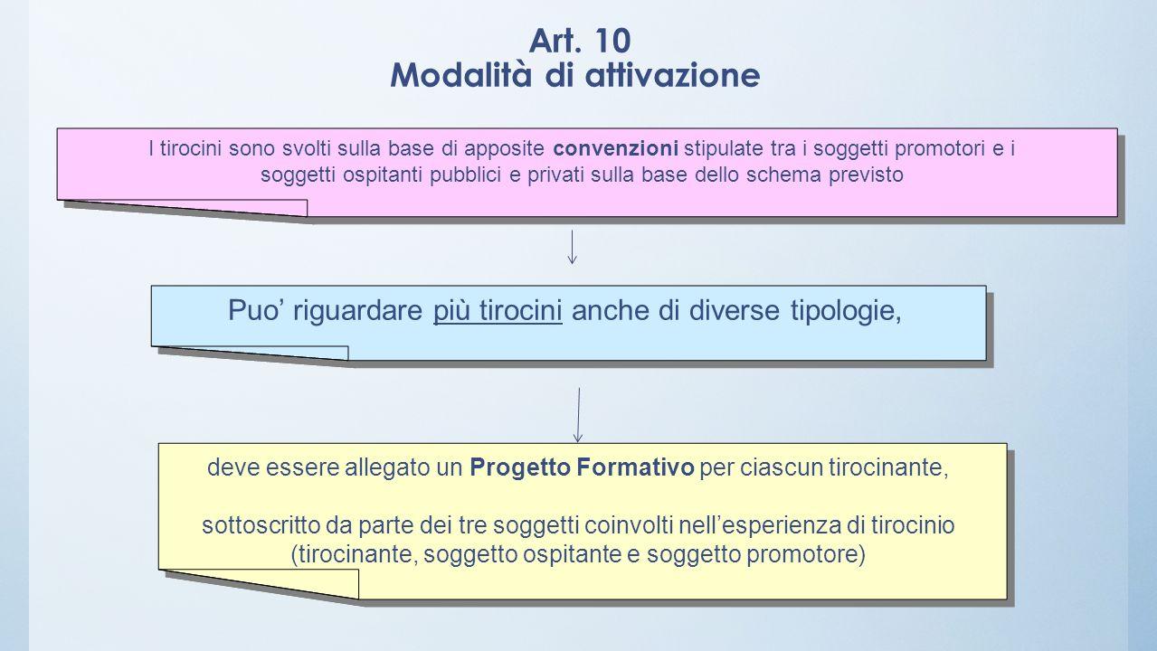Art. 10 Modalità di attivazione I tirocini sono svolti sulla base di apposite convenzioni stipulate tra i soggetti promotori e i soggetti ospitanti pu