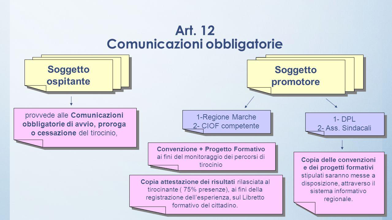 Art. 12 Comunicazioni obbligatorie Soggetto ospitante Soggetto promotore provvede alle Comunicazioni obbligatorie di avvio, proroga o cessazione del t