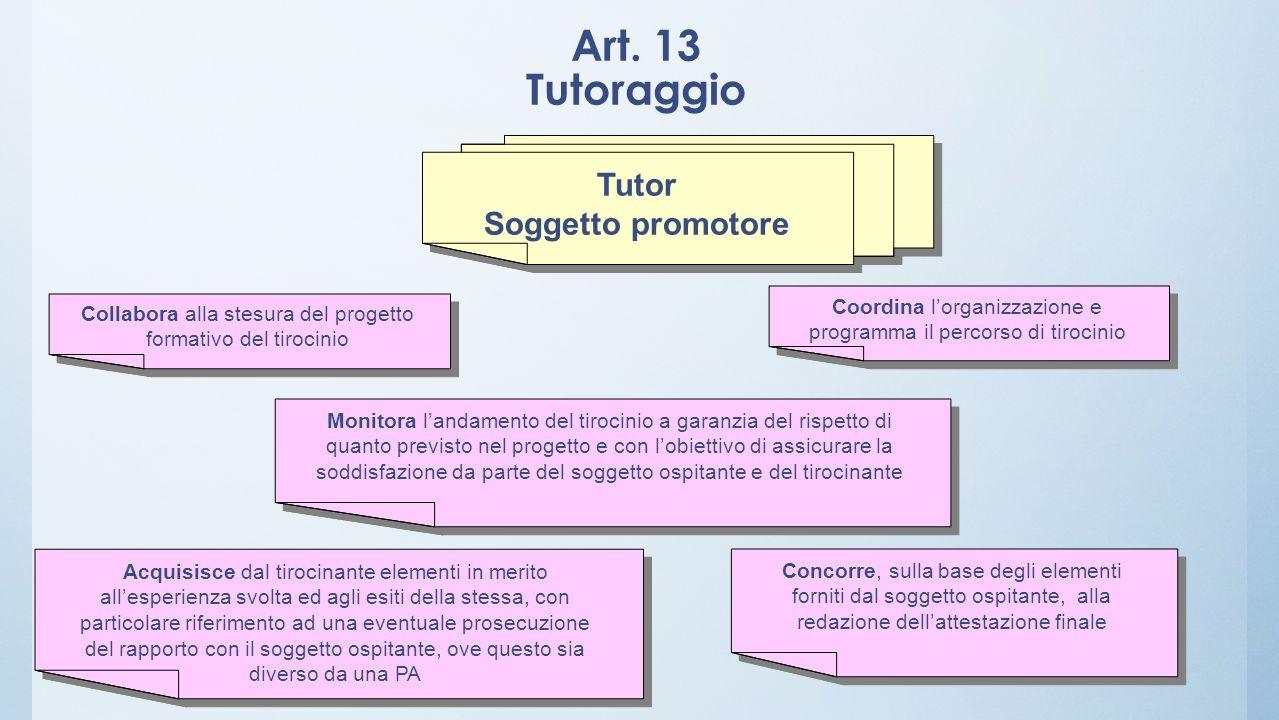 Art. 13 Tutoraggio Tutor Soggetto promotore Tutor Soggetto promotore Collabora alla stesura del progetto formativo del tirocinio Monitora landamento d