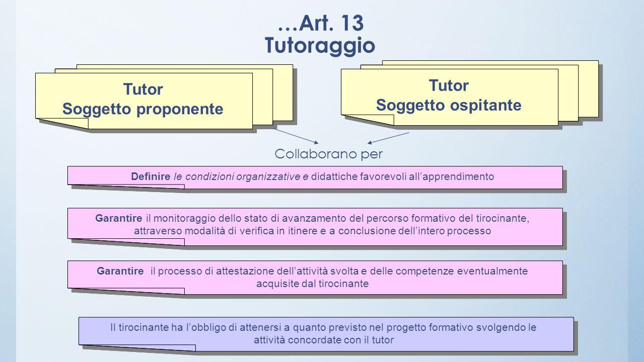 …Art. 13 Tutoraggio Tutor Soggetto proponente Tutor Soggetto proponente Definire le condizioni organizzative e didattiche favorevoli allapprendimento