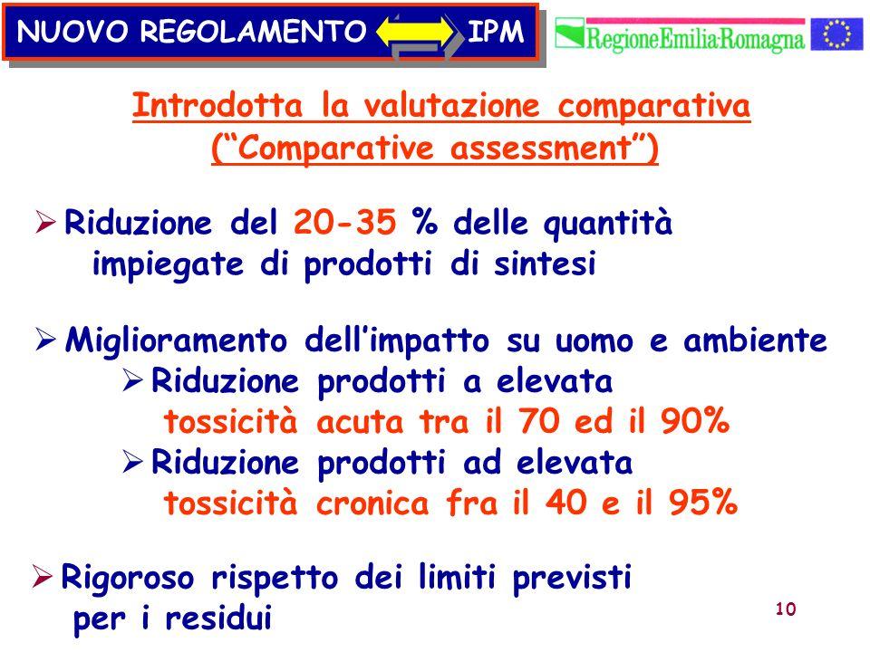 10 Introdotta la valutazione comparativa (Comparative assessment) Riduzione del 20-35 % delle quantità impiegate di prodotti di sintesi Miglioramento