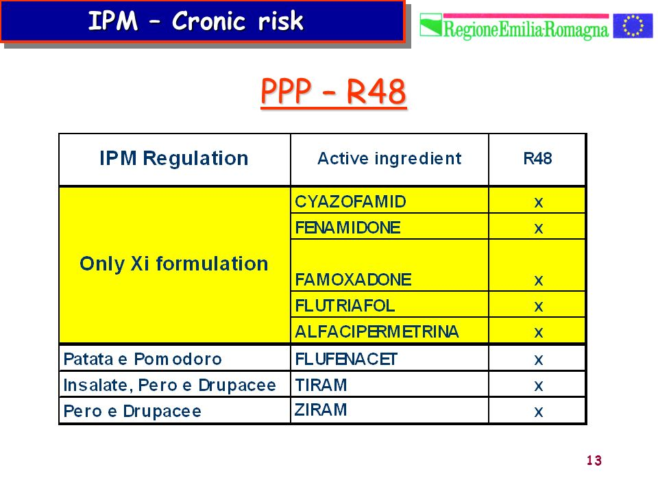 13 PPP – R48 PPP – R48 IPM – Cronic risk