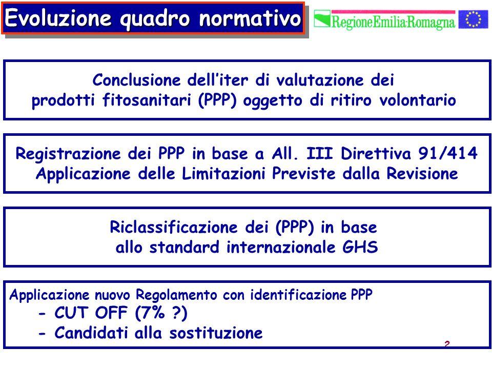 2 Riclassificazione dei (PPP) in base allo standard internazionale GHS Evoluzione quadro normativo Registrazione dei PPP in base a All. III Direttiva
