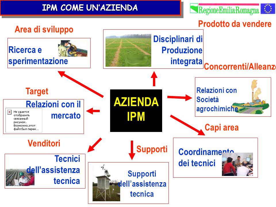 AZIENDA IPM Ricerca e sperimentazione Relazioni con Società agrochimiche Coordinamento dei tecnici Supporti dellassistenza tecnica Tecnici dellassiste