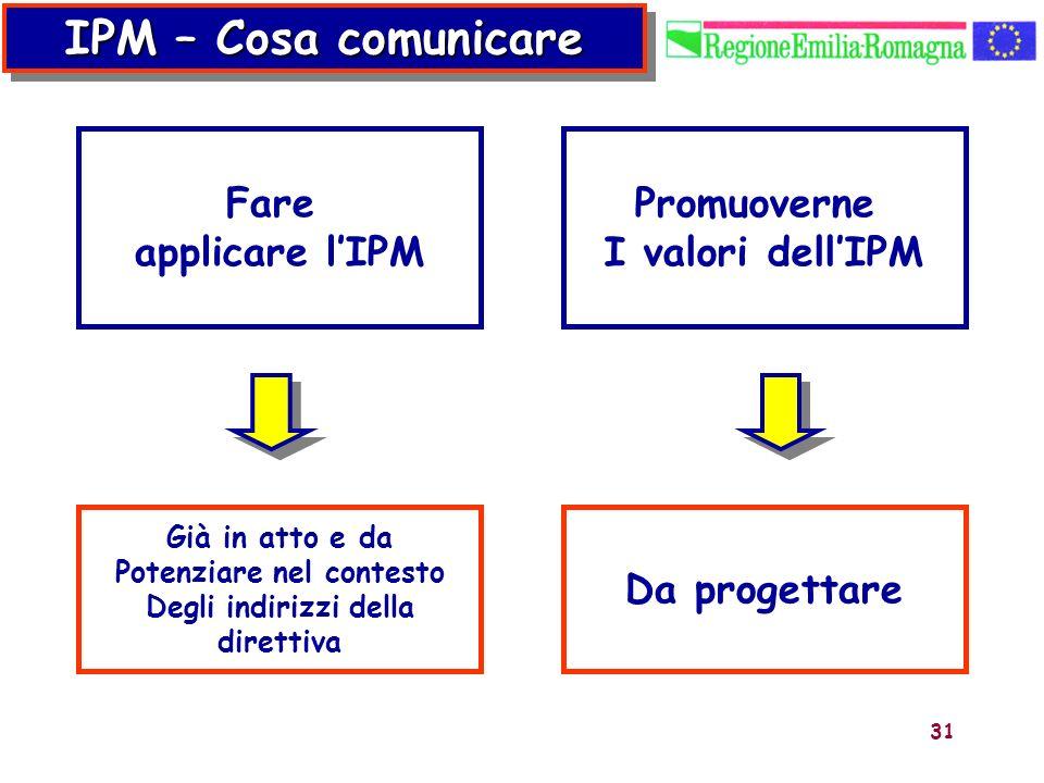 31 IPM – Cosa comunicare Fare applicare lIPM Promuoverne I valori dellIPM Già in atto e da Potenziare nel contesto Degli indirizzi della direttiva Da