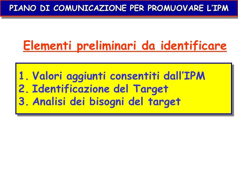 Elementi preliminari da identificare 1.Valori aggiunti consentiti dallIPM 2.Identificazione del Target 3.Analisi dei bisogni del target 1.Valori aggiu