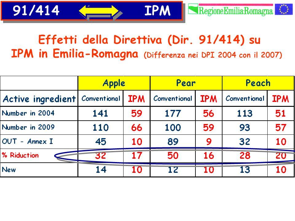 Effetti della Direttiva (Dir. 91/414) su IPM in Emilia-Romagna (Differenza nei DPI 2004 con il 2007) 91/414 IPM