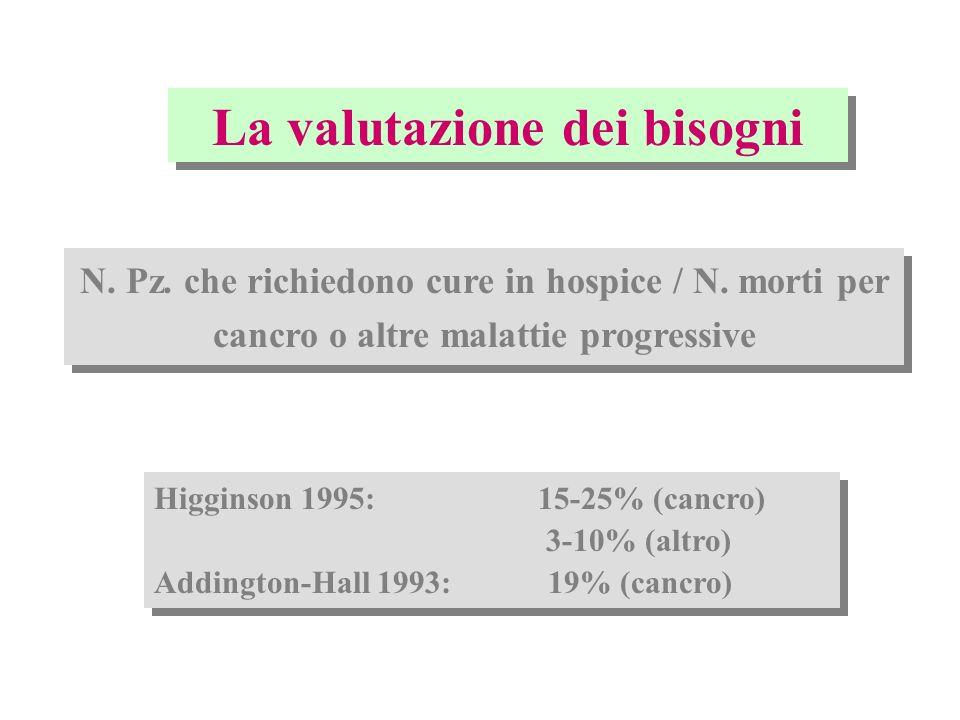 N.Pz. assistiti in C.P / N. morti per cancro nellarea di intervento del Servizio di C.P.
