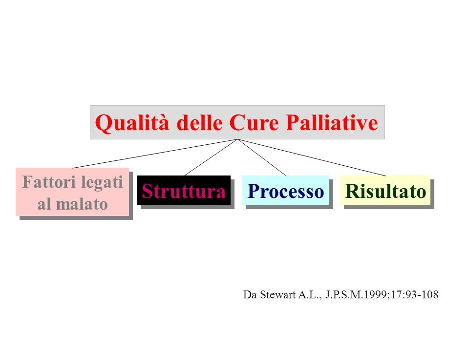 N.Pz. che richiedono C.P. / N. Pz. ricoverati in ospedale 5%-10% - James 1995 13% - Morize V.