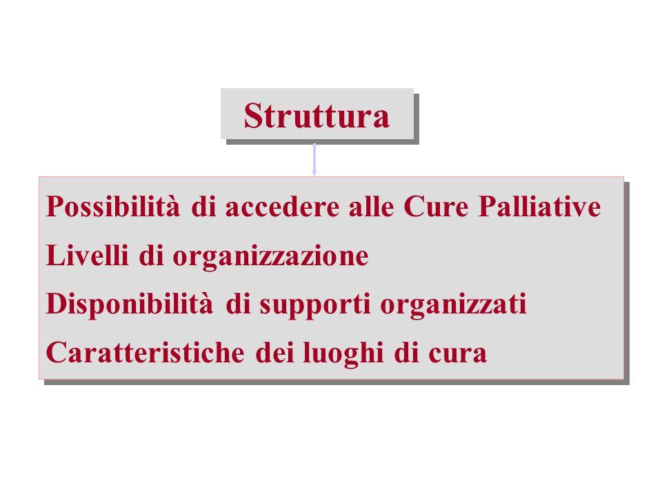 Fattori legati al malato E importante valutare sia il supporto sociale individuale che la situazione sociale dellarea di riferimento (U.P.A.