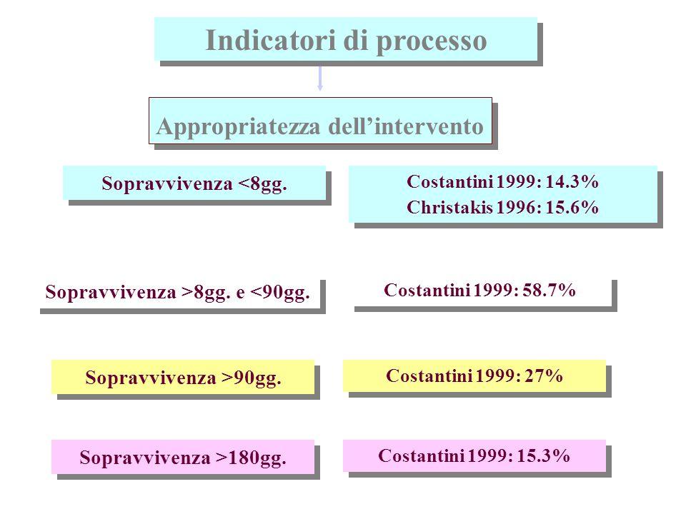 Media gg.di assistenza U.K.: 15-30gg. U.S.A. 1998 (N.H.O.): 51gg.